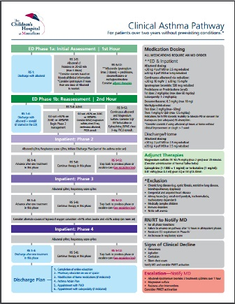 Clinical Care Pathway